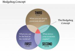 0514 Hedgehog Concept Powerpoint Presentation