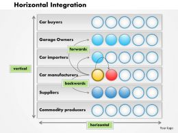 0514 Horizontal Integration Powerpoint Presentation