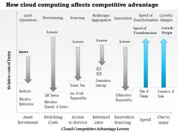 0514 How Cloud Computing Affects Competitive Advantage Powerpoint Presentation