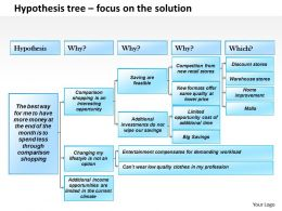 0514 Hypothesis Tree Powerpoint Presentation