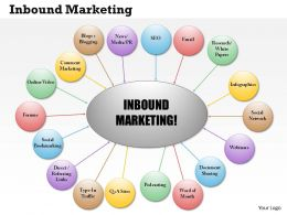 0514 Inbound Marketing Powerpoint Presentation