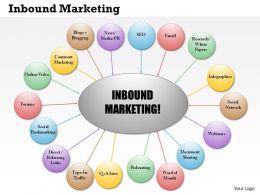 0514 Inbound Marketing Powerpoint Presentation