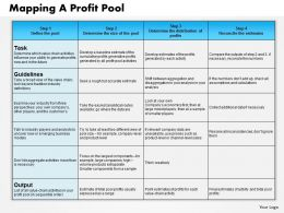 0514 Industry Profit Pools Powerpoint Presentation