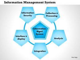 0514 Information Management System Powerpoint Presentation