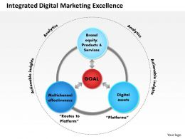 0514 Integrated Digital Marketing Excellence Powerpoint Presentation