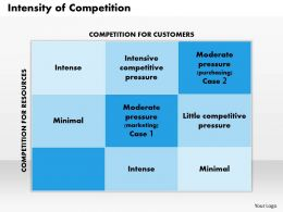 0514 Intensity Of Competition Powerpoint Presentation