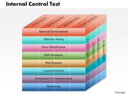 0514 Internal Control Test Powerpoint Presentation
