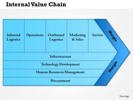 0514 Internal Value Chain Powerpoint Presentation Powerpoint Presentation