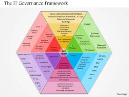 0514 IT Governance Framework Powerpoint Presentation