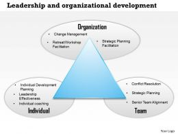 0514 Leadership And Organizational Devlopment Powerpoint Presentation