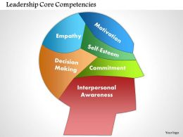 0514 Leadership Core Competencies Powerpoint Presentation