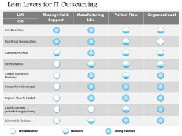 0514 Lean Levers for It Outsourcing Powerpoint Presentation