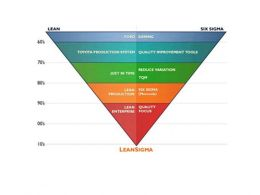 0514 Lean Process Tools Powerpoint Presentation