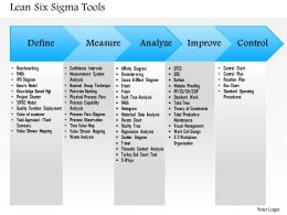 0514 Lean Six Sigma Tools Powerpoint Presentation