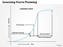 0514 Learning Curve Training Powerpoint Presentation