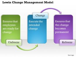 0514 Lewin Change Management model Powerpoint Presentation