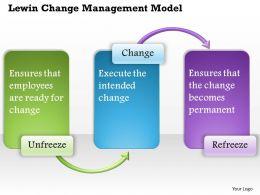 0514 Lewin Change Management model Powerpoint Presentation