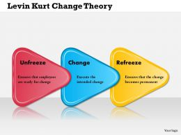 0514 Lewin Kurt Change Theory Powerpoint Presentation