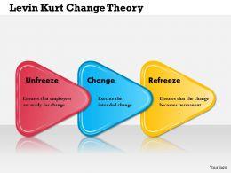 0514_lewin_kurt_change_theory_powerpoint_presentation_Slide01