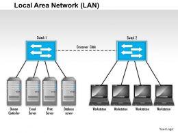 0514 Local Area Network Diagram Powerpoint Presentation