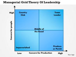 0514 Managerial Grid Theory Of Leadership Powerpoint Presentation