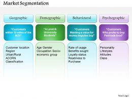 0514 Market Segmentation Powerpoint Presentation