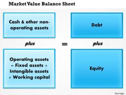 0514 Market Value Balance Sheet Powerpoint Presentation