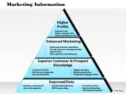 0514 Marketing Information Powerpoint Presentation