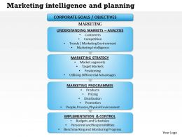 0514 Marketing Intelligence And Planning Powerpoint Presentation