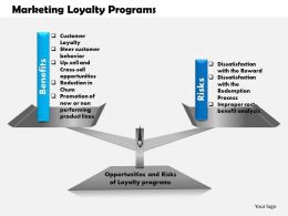 0514 Marketing Loyalty Programs Powerpoint Presentation