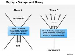 0514 Mcgregor Management Theory Powerpoint Presentation