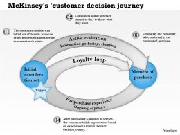 0514 McKinseys customer decision journey Powerpoint Presentation