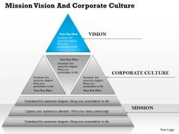 0514 Mission Vision And Corporate Culture