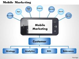 0514 mobile marketing Powerpoint Presentation