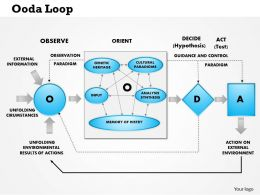 0514 OODA Loop Observe Orient Decide Attack Powerpoint Presentation