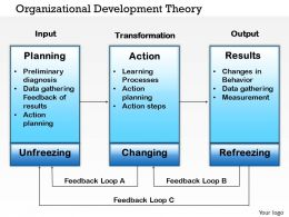 0514 organizational development theory Powerpoint Presentation