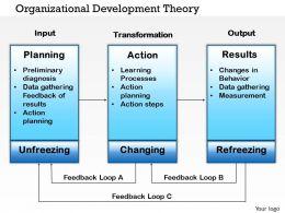 0514_organizational_development_theory_powerpoint_presentation_Slide01