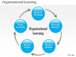0514_organizational_learning_powerpoint_presentation_Slide01