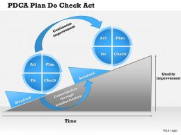 0514 Pdca Plan Do Check Act Powerpoint Presentation