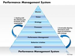 0514 performance management system Powerpoint Presentation