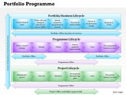 0514 Portfolio Programme Project Office Model P3O Powerpoint Presentation