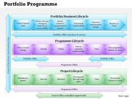 0514 Portfolio Programme Project Office Model P3O Powerpoint Presentation