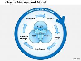 0514 Presentations Of Change Management Powerpoint Presentation