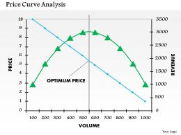 0514 Price Curve Analysis Powerpoint Presentation