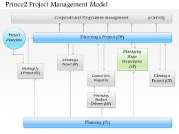 0514 Prince 2 Project Management Model Powerpoint Presentation
