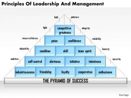 0514 principles of leadership and management Powerpoint Presentation