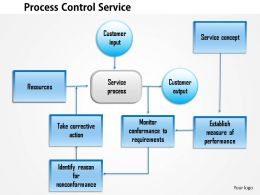 0514 process control service Powerpoint Presentation