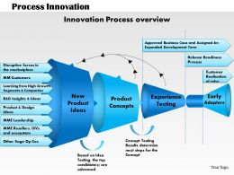 0514 process innovation Powerpoint Presentation