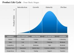 0514 product life cycle four basic stages Powerpoint Presentation