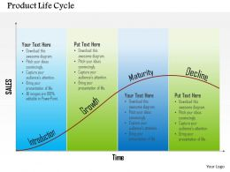 0514 Product Life Cycle Powerpoint Presentation